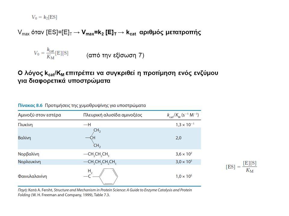 Vmax όταν [ΕS]=[E]T → Vmax=k2 [E]T → kcat αριθμός μετατροπής